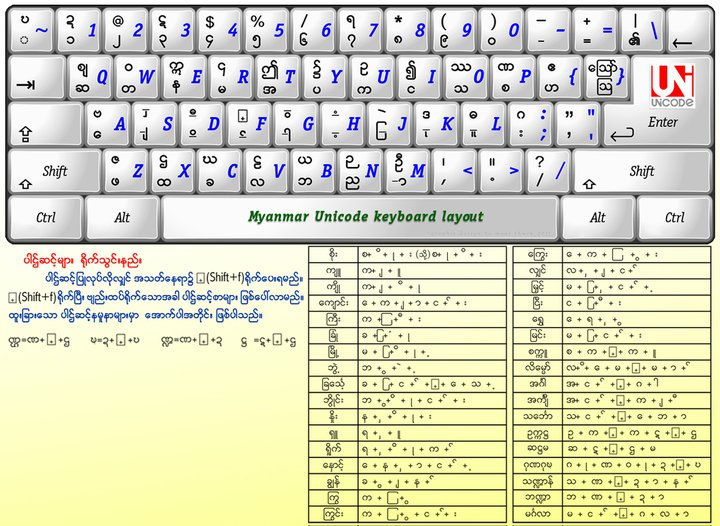 Unicode Keyboard Layout
