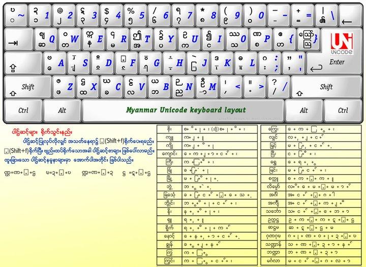 Unicode Keyboard Layout